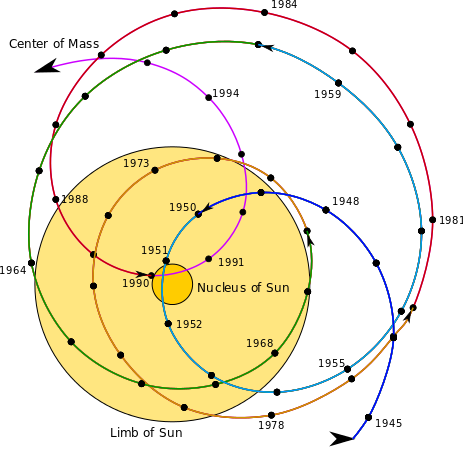 movement of solar system's barycenter with respect to sun over 50-year period. source:wikipedia