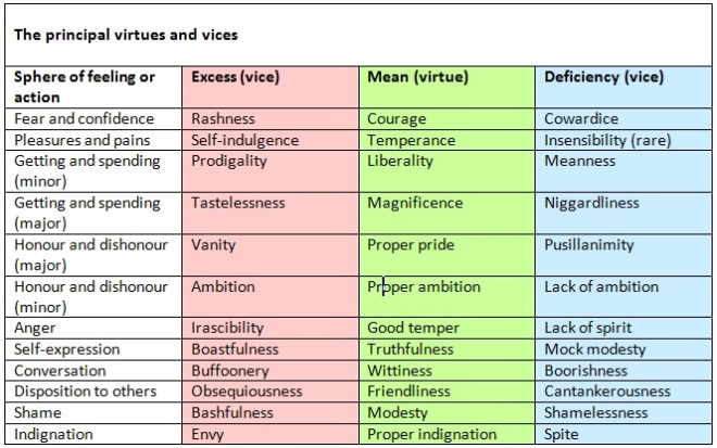 Aristotle's 12 Virtues (source: neel burton)