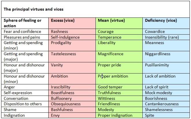 Aristotle's 12 Virtues (source: neel burton)